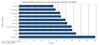 us latinos