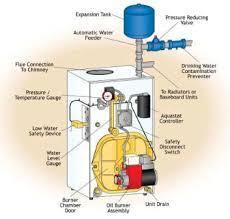 boilers parts