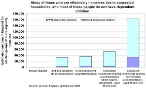 homeless graphs