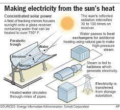 solar energy into electricity