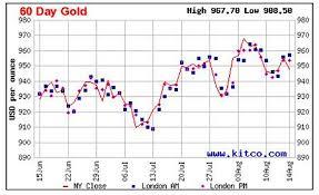 gold market graph