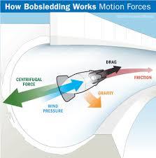bobsled equipment