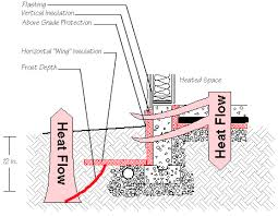 insulated foundation