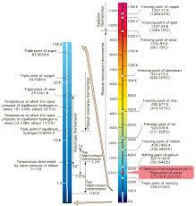 scale temperature