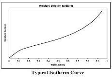 moisture sorption isotherms