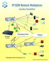 network multiplexer