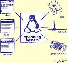 operative sistem