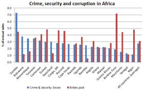 corruption africa