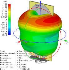 antenna circular