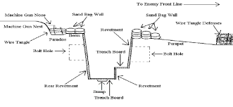 front line trench