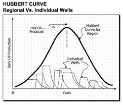 peak oil hubbert