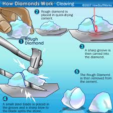 cutting diamonds