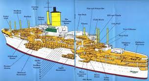 ships layout