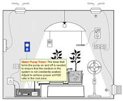 grow room design