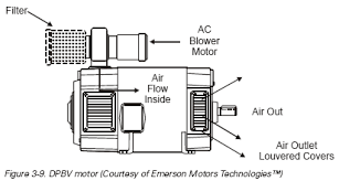 drip proof motor