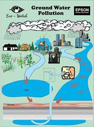 poster on water pollution