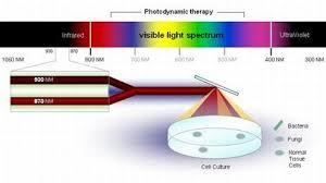 infrared wavelengths