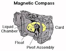 aircraft magnetic compass