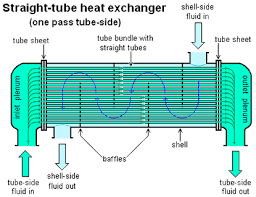 homemade heat exchanger
