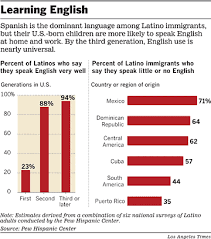 immigrants learning english