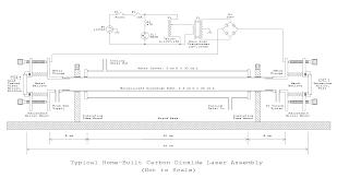 carbondioxide laser