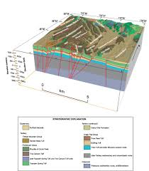 ground water models