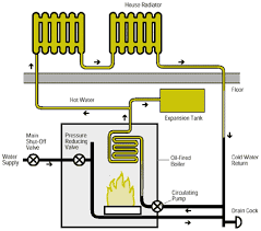 oil heating equipment