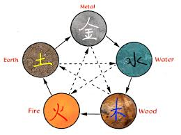 chinese 5 elements