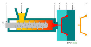 injection moulding processes