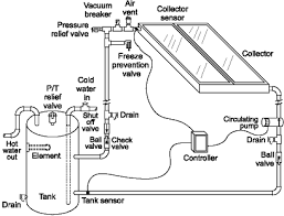 direct heating system