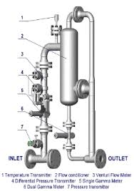 multiphase flow meters