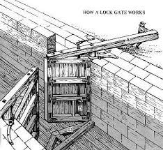 gates locks