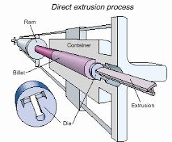 extrusion tube