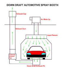 down draft spray booth