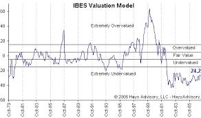 model stocks