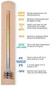 food temperature chart