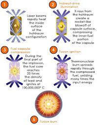 pyroelectric fusion