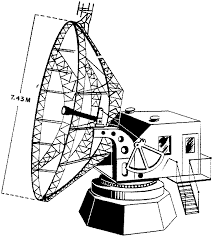 radar equipment