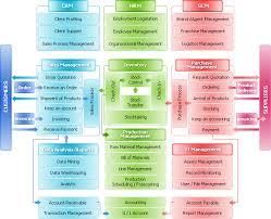 erp system diagram
