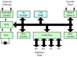 block diagram microcontroller