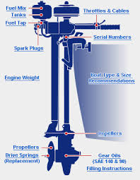 seagull outboards