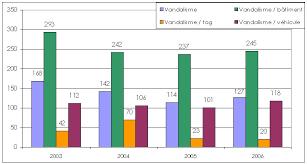 tableaux statistiques