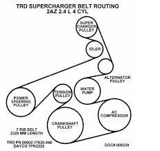 serpentine belt route