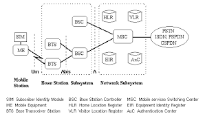 base station subsystem