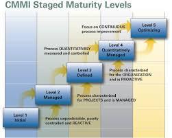 cmmi levels