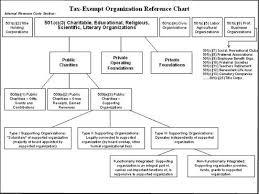 non profit organizational charts
