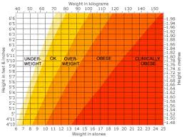 height weight index
