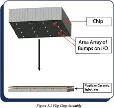 flip chip packaging