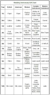 gift chart