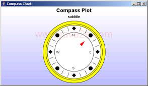 chart compass